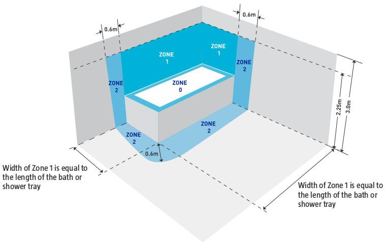 Bathroom Zones Explained Tomthetrader Com